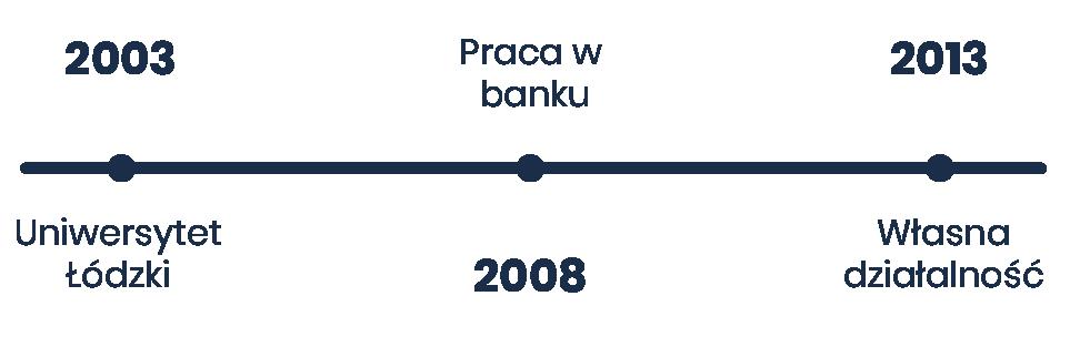 Bartosz Motyl doświadczenie zawodowe